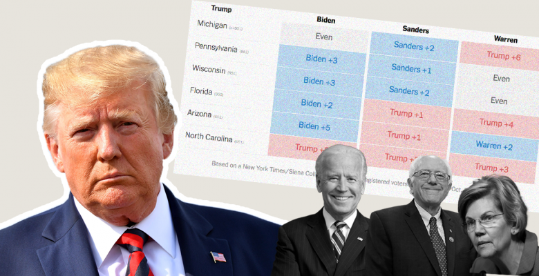 New NY Times Polls Show Trump Has Electoral College Edge Over Warren and Sanders But Not Biden