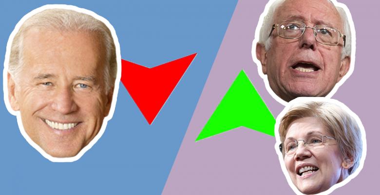 Biden polling