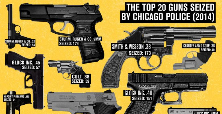 Police Department Gun Sales: A Complex Issue