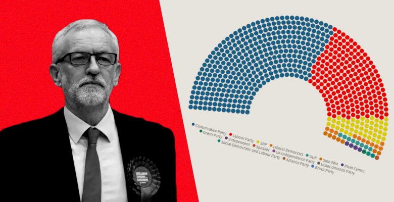 Jeremy Corbin to Step Down as Labour Leader After Boris Johnson's Conservatives Win in Landslide
