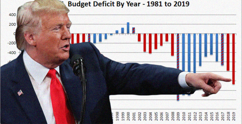 Deficit Rises to Nearly $1 Trillion, Hits Highest Point in 7 Years
