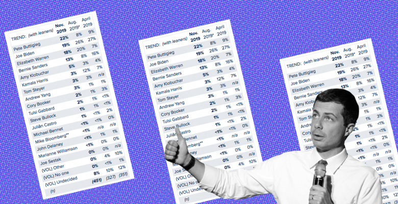 Pete Buttigieg Skyrockets in Iowa Poll, Takes Lead