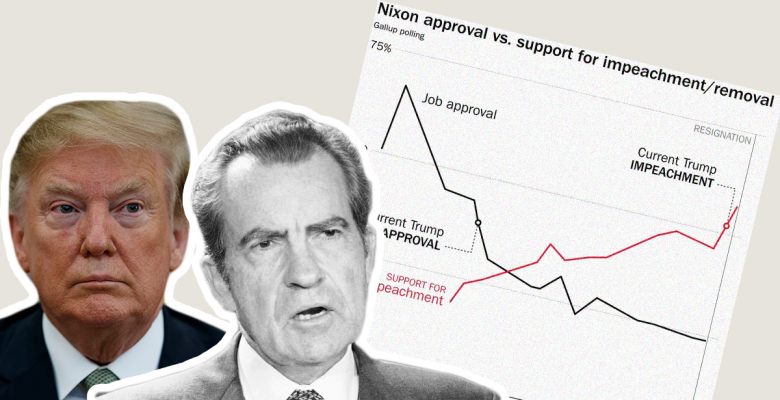 Gallup Poll: Support for Impeaching the President Hits Highest Point Since Nixon Resigned