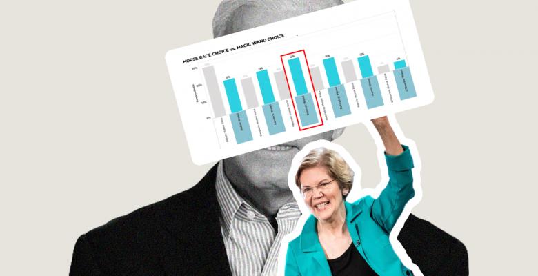 New Poll: Elizabeth Warren Leads Joe Biden When Voters Don't Consider 'Electability'