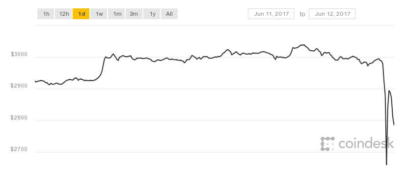 Bitcoin Bounced Down From about $3,000 to $2700 in only a few hours