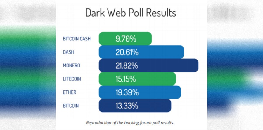Dark Web cryptocurrency usage