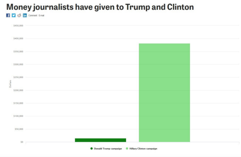 Journalist campaign donations to Trump and Clinton